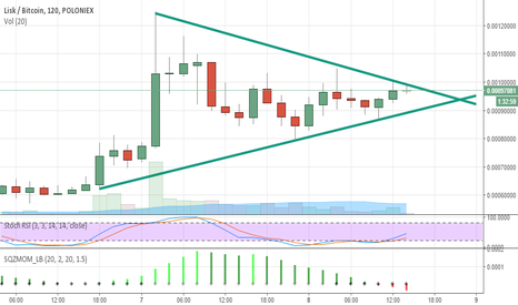 LSKBTC: lsk simple  triangle setup