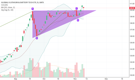 LIT: Ascending Triangle