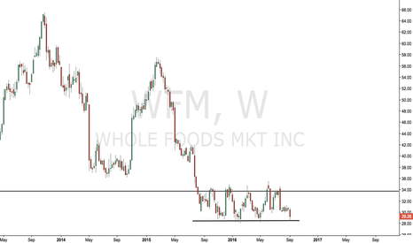 WFM: $WFM - Sideways for almost TWO years now