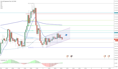 EURJPY: Bull Channel, Buy Low