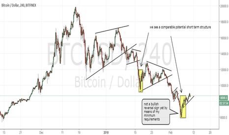 BTCUSD: Bitcoin update
