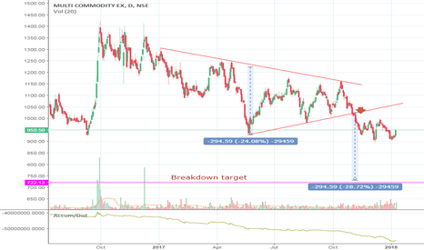 MCX: Was MCX a bearish breakdown