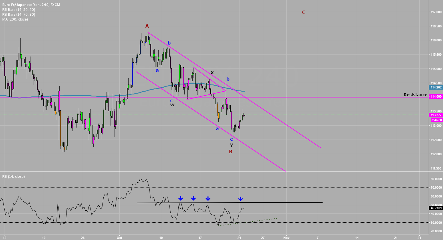 B Down on #EURJPY looks complete