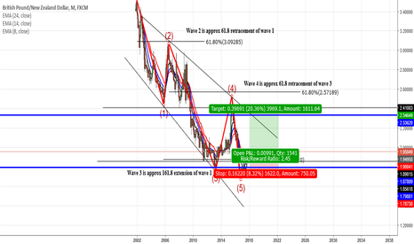 GBPNZD: GBPNZD POTENTIAL LONGTERM BULLISH MOVE
