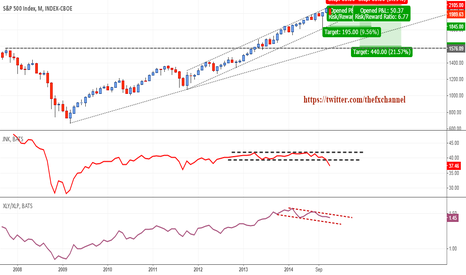 SPX: SP500: Time to Short Stocks.. Once More...