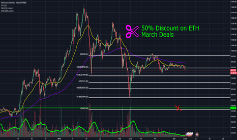 ETHUSD: The Ethereum Chart Of Your Dreams.. And 50% Discount..!