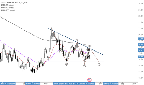 XAGUSD: A Descending Triangle formation + 5 possible  wave's