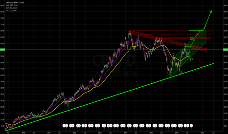 CBS: Waiting for the BIG LONG SIGNAL!