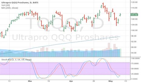 TQQQ: Stoch RSI buy signal