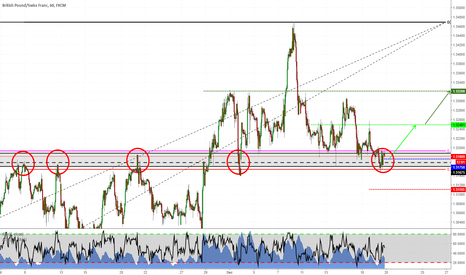 GBPCHF: Long setup on GBPCHF
