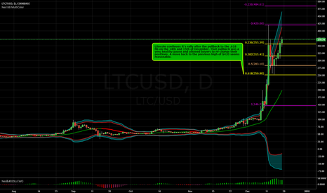 LTCUSD: Litecoin Resumes it's Move Higher - 12-18-2017