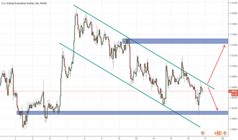 USDCAD: UsdCad, H1