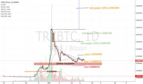 TRXBTC: TRX/BTC