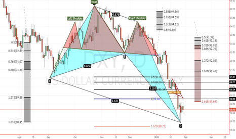 DXY: Harmonic Crab Patter pada USD Currency Index