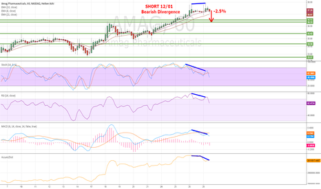 AMAG: SHORT 12/01, Bearish Divergence