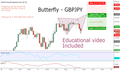 GBPJPY: Butterfly - GBPJPY - Educational video included.