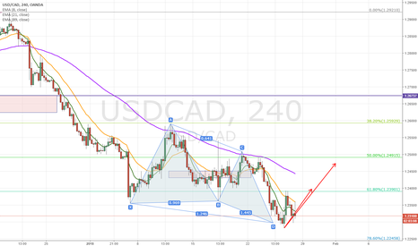 USDCAD: Bullish Cypher for USDCAD in 4hr chart