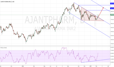 AJANTPHARM: Ajanta Pharma LONG Descending Triangle