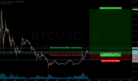 BTCUSD: BTC TO HITS ATH OR BEYOND IN 2016