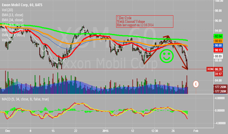 XOM: 7 Day Cycles