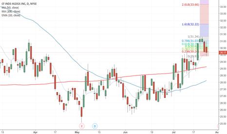 CF: $CF forming nice bullflag with first target around $32