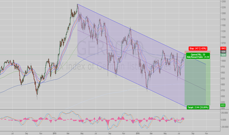 GER30: Downtrend Channel