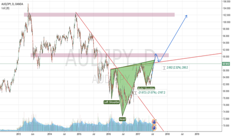 AUDJPY: lots of HSH now a days...