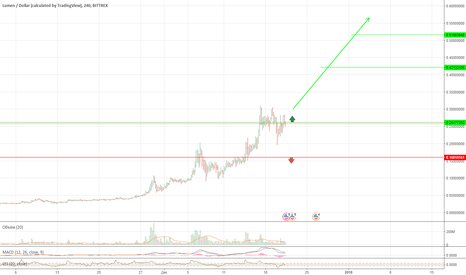 XLMUSD: XLM USD DOLLAR цели 0,42$ - 0.51$