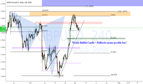 GBPUSD: GBPUSD SHARK - Looking for Long Entries after pullback