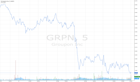 GRPN: Groupon Inc. downwards rally - Adjusted EBITDA forecast concerns