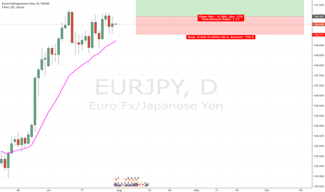 EURJPY: EURJPY WEEKLY OUTLOOK