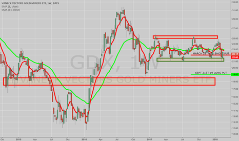 GDX: OPENING: GDX SEPT 21ST 19 LONG/MARCH 29TH 22 SHORT PUT DIAGONAL