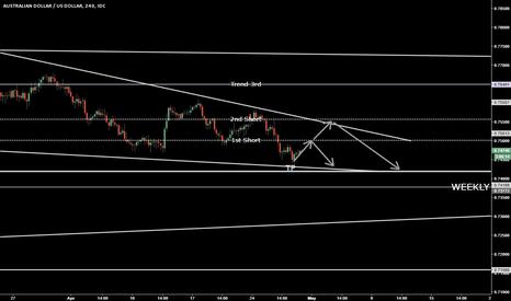 AUDUSD: Trend Trading on AUDUSD