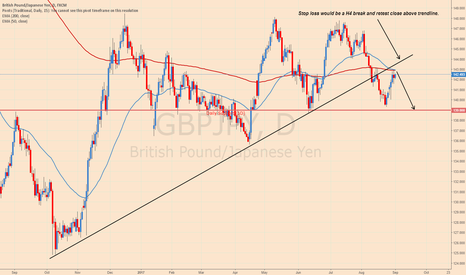 GBPJPY: Gbpjpy Bearish Bias