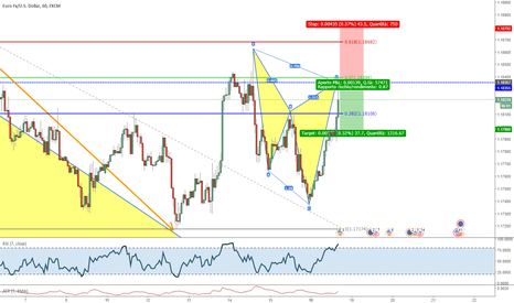 EURUSD: Cypher pattern per uno short su EUR/USD