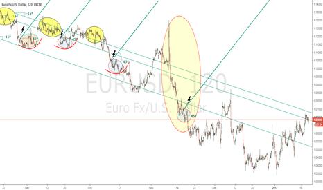 EURUSD: EURUSD update