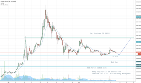 XRPBTC: XRP Hold with Patience