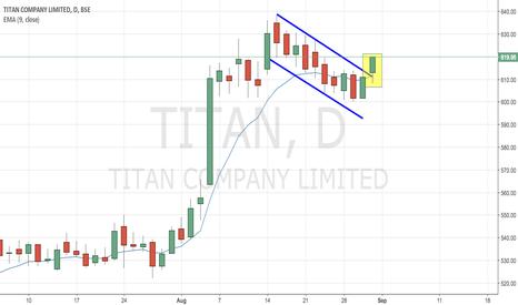 TITAN: Titan - Positive Channel Breakout