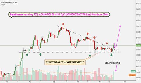 BAJAJFINSV: Bajaj finserve cash : Descending triangle breakout above 5200