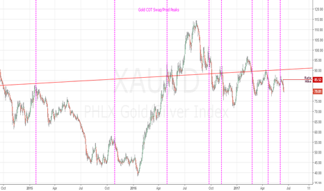 XAU: XAU Price Correlation with COT Reports