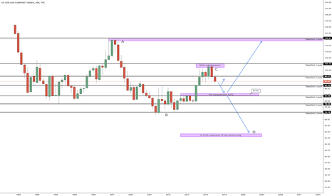 DXY: DXY longer term view