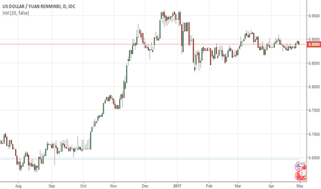 USDCNY: Chinese Yuan  USDCNY decreased 0.0027 or 0.04%