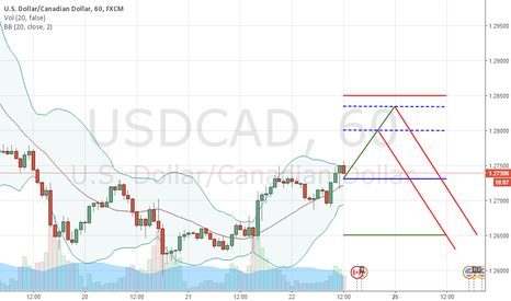 USDCAD: UP & DOWN   1.2740/1.2730