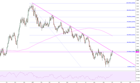 USDOLLAR: This more diversified USD is breaking 23.6%