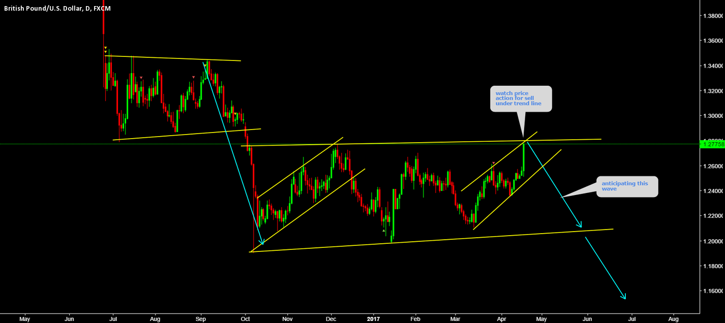 GBPUSD Watch price action for sell
