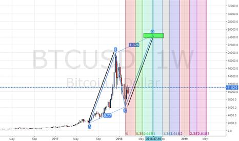 BTCUSD: BTCUSD  long term  target