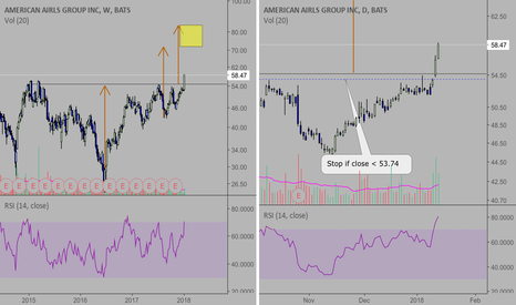 AAL: AAL: Will buy if get some short term pullback