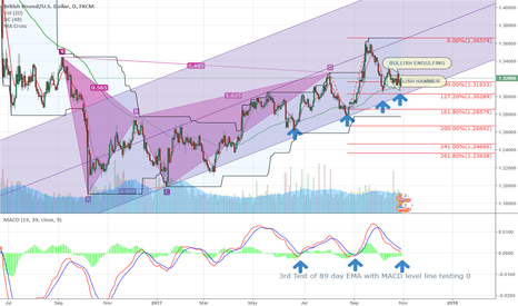 GBPUSD: GBP/USD Trend change?