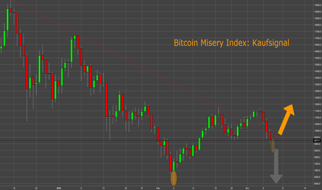 BTCUSD: Bitcoin Misery Index: Kaufsignal