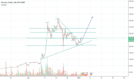 LTCUSD: Buy signals for LTC/USD Litecoin Crypto